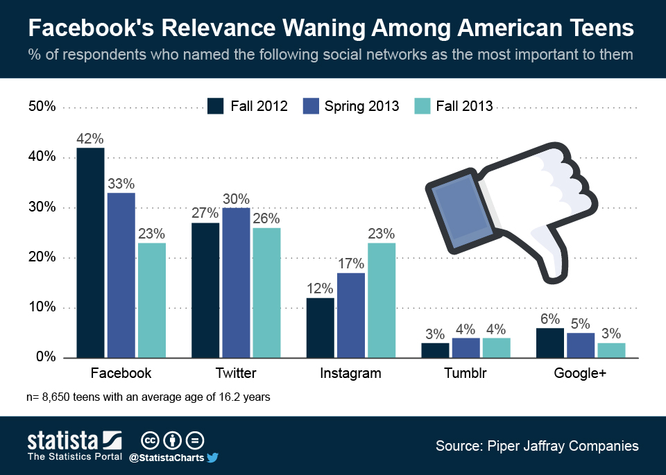 Facebook Teens And 67